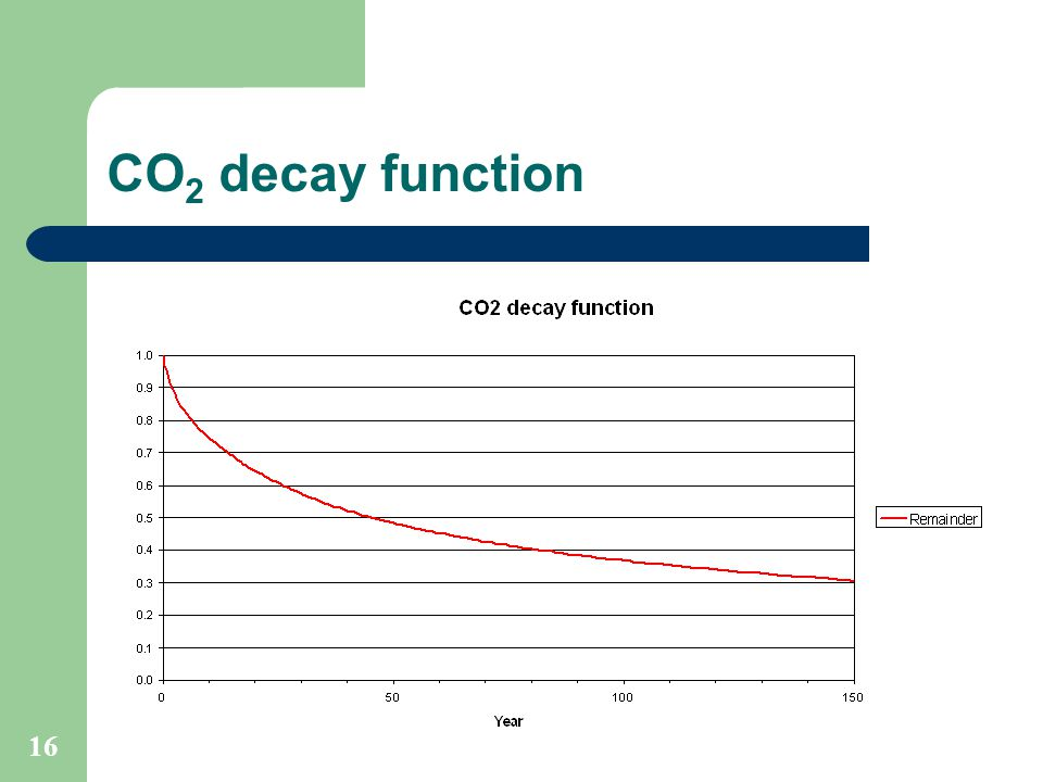 16 CO 2 decay function