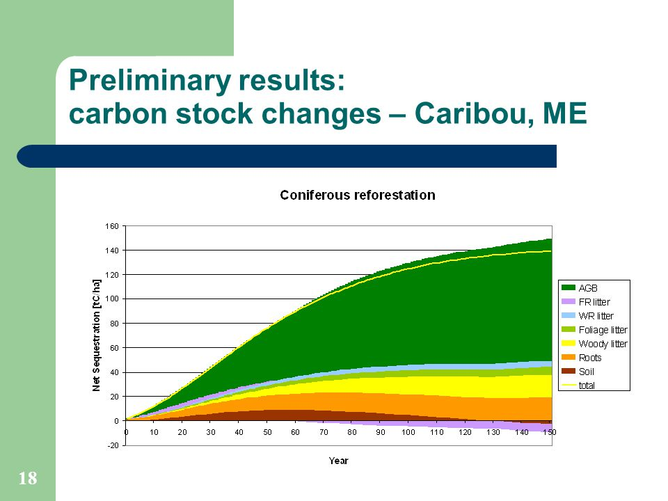 18 Preliminary results: carbon stock changes – Caribou, ME