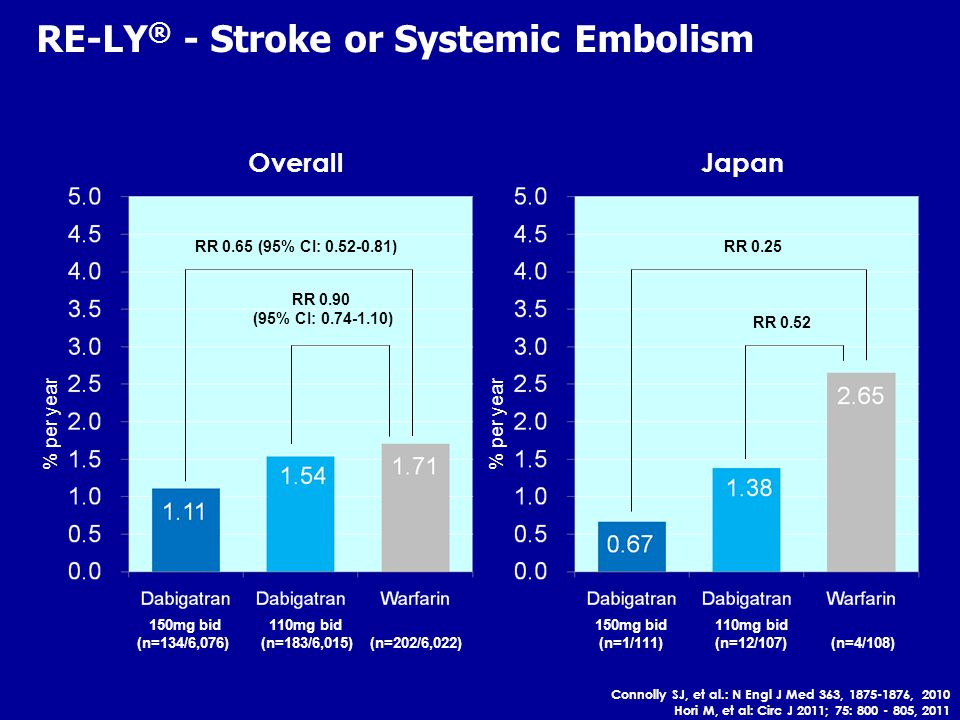 RE-LY ® - Stroke or Systemic Embolism OverallJapan % per year 150mg bid 110mg bid (n=134/6,076) (n=183/6,015) (n=202/6,022) % per year 150mg bid 110mg bid (n=1/111) (n=12/107) (n=4/108) RR 0.90 (95% CI: ) RR 0.65 (95% CI: ) RR 0.52 RR 0.25 Connolly SJ, et al.: N Engl J Med 363, , 2010 Hori M, et al: Circ J 2011; 75: , 2011
