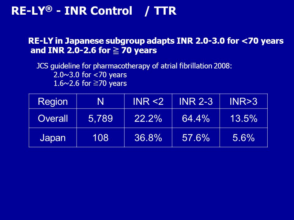 RE-LY ® - INR Control / TTR RegionNINR <2INR 2-3INR>3 Overall5, %64.4%13.5% Japan %57.6%5.6% JCS guideline for pharmacotherapy of atrial fibrillation 2008: 2.0~3.0 for <70 years 1.6~2.6 for ≧ 70 years RE-LY in Japanese subgroup adapts INR for <70 years and INR for ≧ 70 years