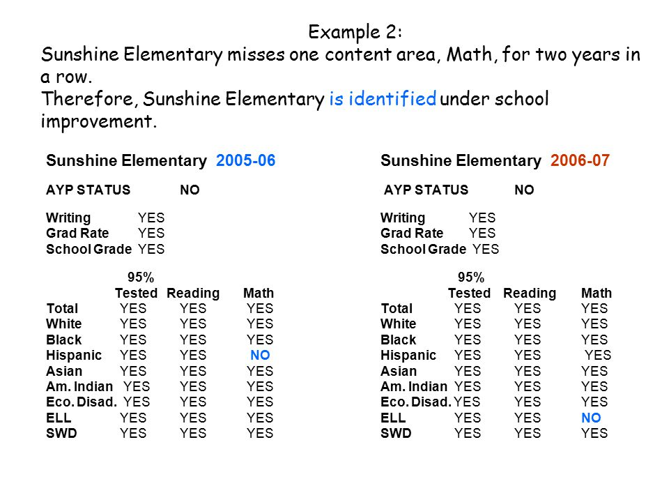 Example 2: Sunshine Elementary misses one content area, Math, for two years in a row.