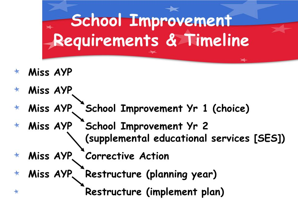 School Improvement Requirements & Timeline Miss AYP Miss AYP School Improvement Yr 1 (choice) Miss AYP School Improvement Yr 2 (supplemental educational services [SES]) Miss AYP Corrective Action Miss AYP Restructure (planning year) Restructure (implement plan)