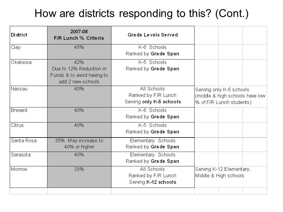 How are districts responding to this (Cont.)