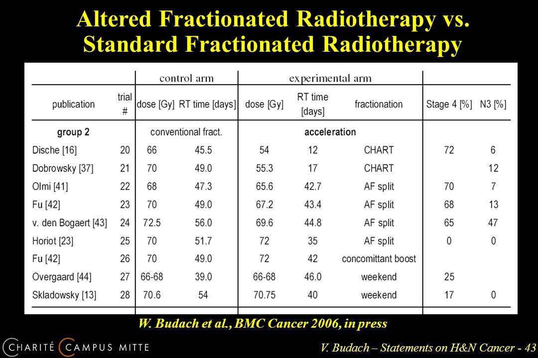 V. Budach – Statements on H&N Cancer - 43 Altered Fractionated Radiotherapy vs.