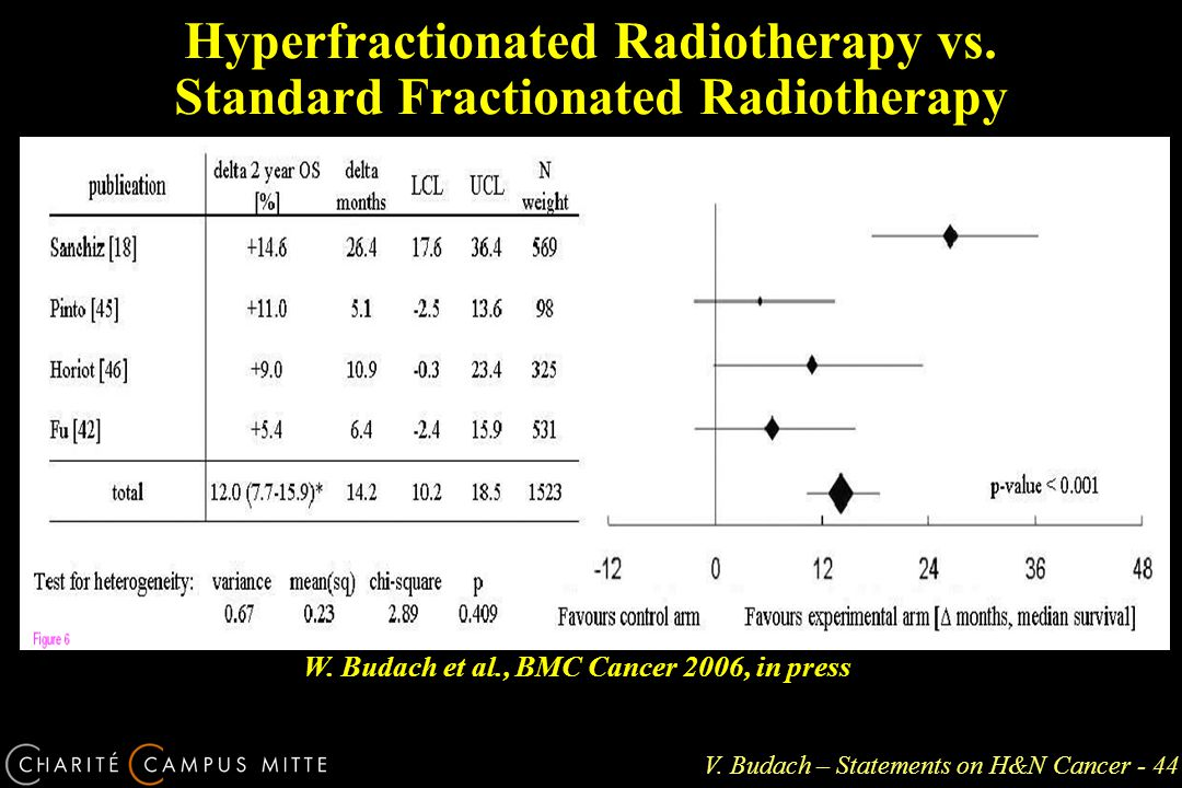 V. Budach – Statements on H&N Cancer - 44 Hyperfractionated Radiotherapy vs.