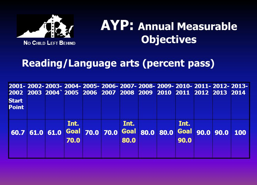 N O C HILD L EFT B EHIND AYP: Annual Measurable Objectives Start Point ` Int.