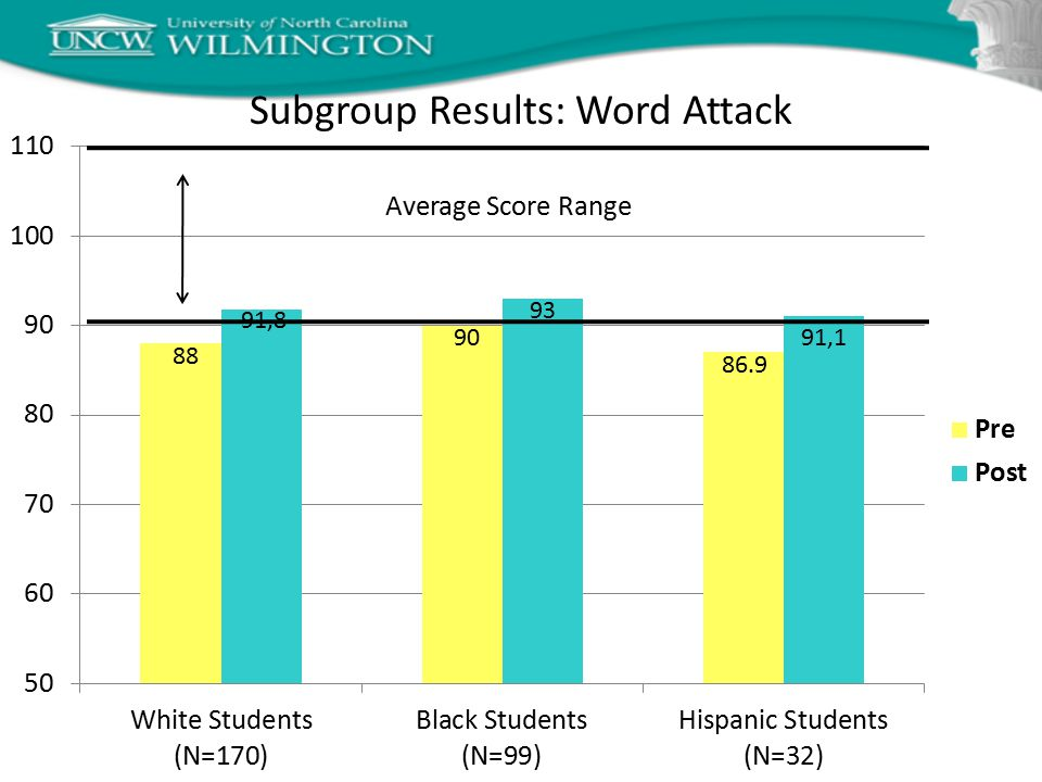 Average Score Range Subgroup Results: Word Attack