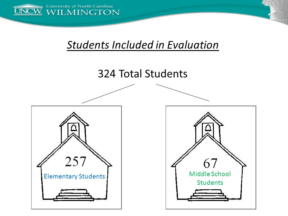 Students Included in Evaluation 324 Total Students Middle School Students Elementary Students