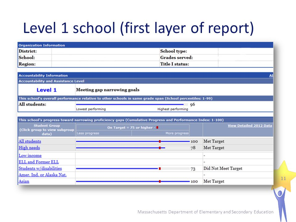 Level 1 school (first layer of report) Massachusetts Department of Elementary and Secondary Education 11