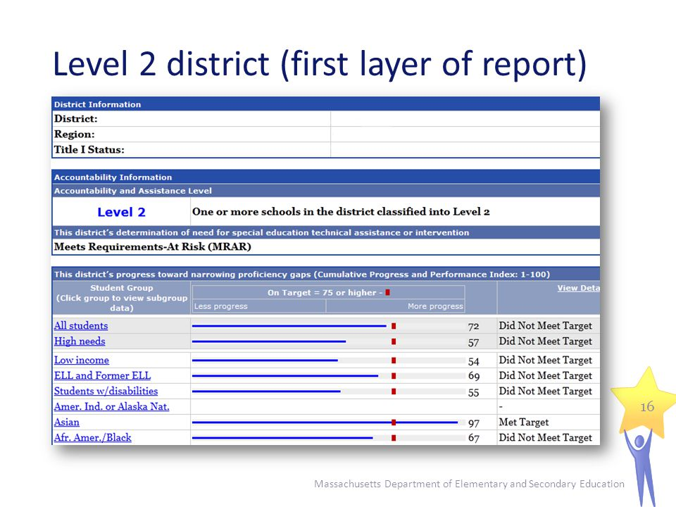 Level 2 district (first layer of report) Massachusetts Department of Elementary and Secondary Education 16