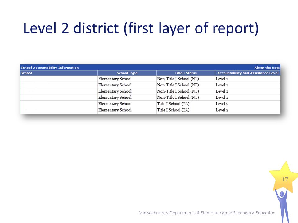 Level 2 district (first layer of report) Massachusetts Department of Elementary and Secondary Education 17