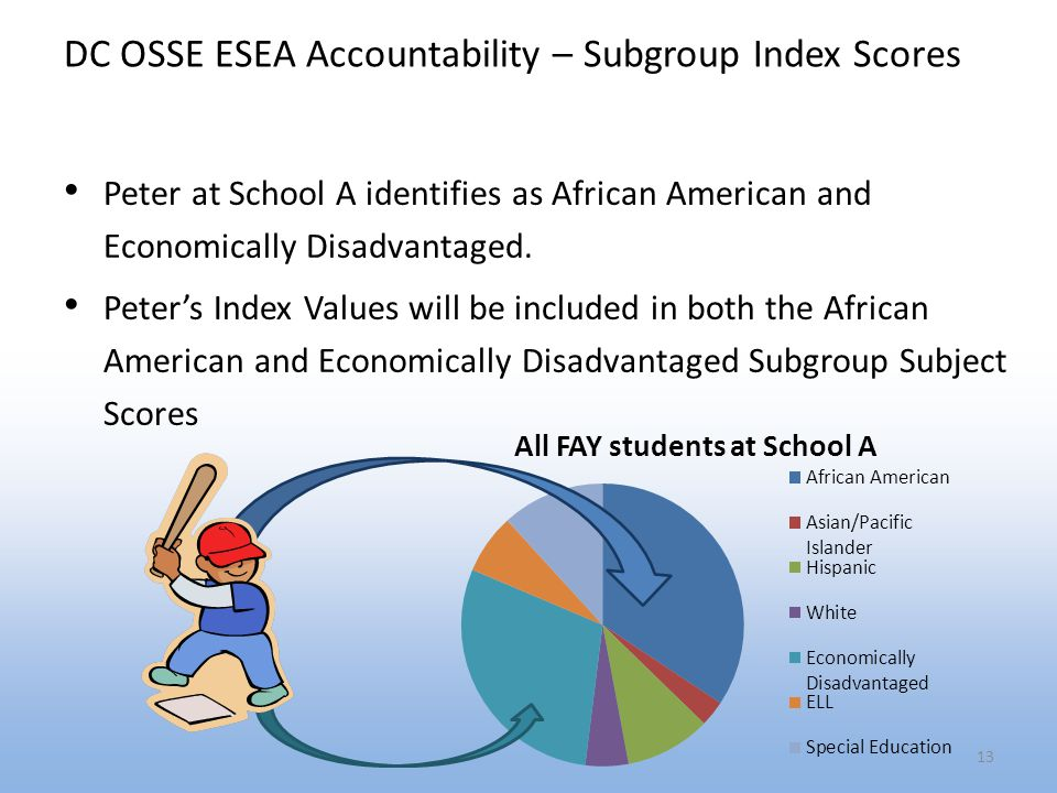 DC OSSE ESEA Accountability – Subgroup Index Scores Peter at School A identifies as African American and Economically Disadvantaged.