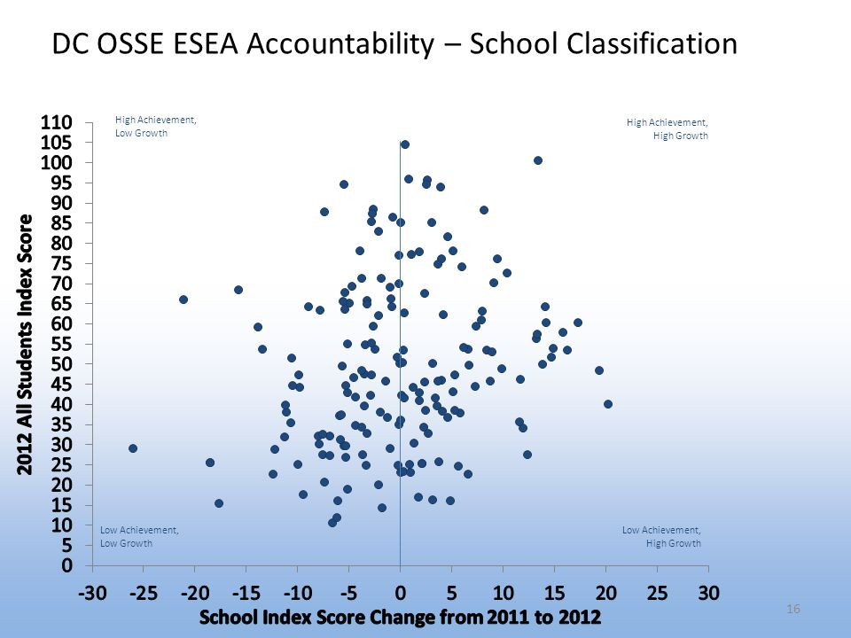 DC OSSE ESEA Accountability – School Classification 16
