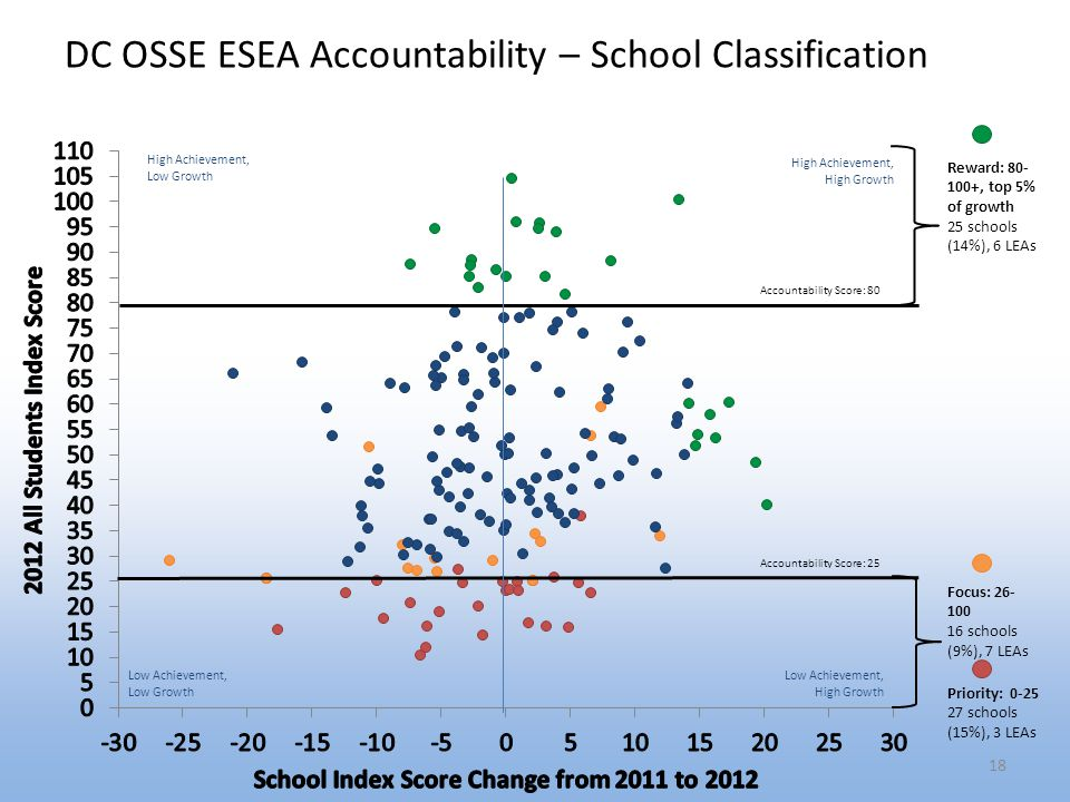 DC OSSE ESEA Accountability – School Classification 18