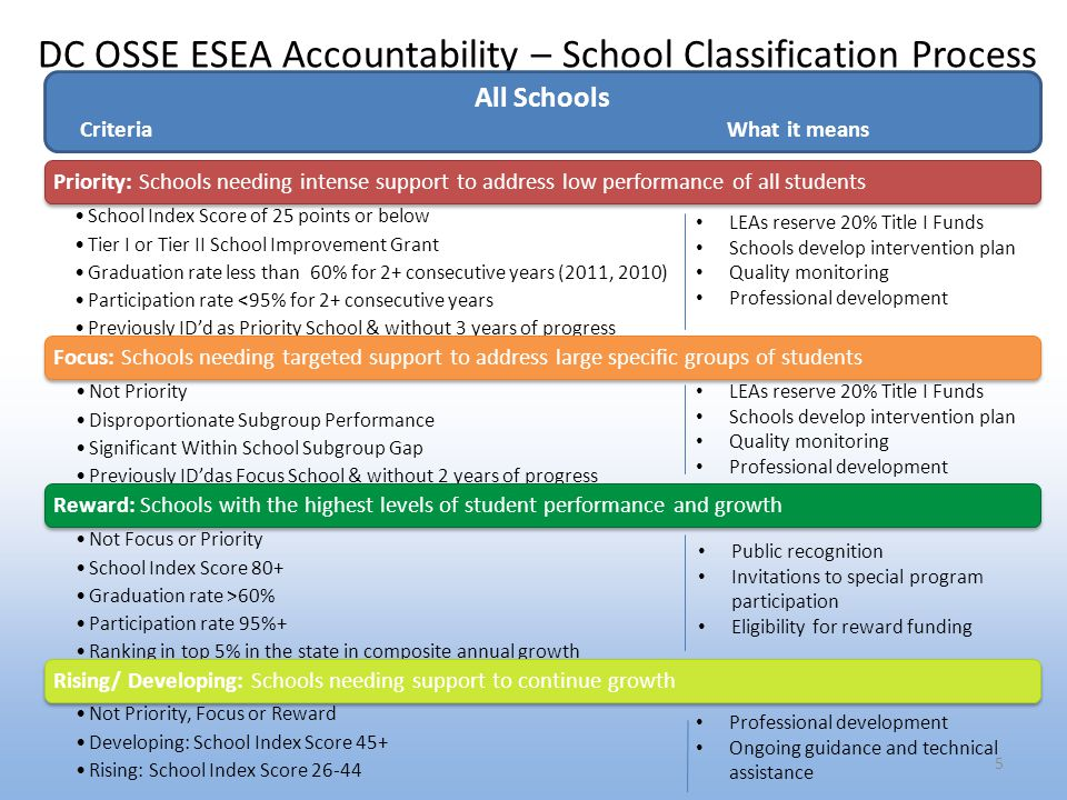 DC OSSE ESEA Accountability – School Classification Process 5 Priority: Schools needing intense support to address low performance of all students School Index Score of 25 points or below Tier I or Tier II School Improvement Grant Graduation rate less than 60% for 2+ consecutive years (2011, 2010) Participation rate <95% for 2+ consecutive years Previously ID'd as Priority School & without 3 years of progress Focus: Schools needing targeted support to address large specific groups of students Not Priority Disproportionate Subgroup Performance Significant Within School Subgroup Gap Previously ID'das Focus School & without 2 years of progress Reward: Schools with the highest levels of student performance and growth Not Focus or Priority School Index Score 80+ Graduation rate >60% Participation rate 95%+ Ranking in top 5% in the state in composite annual growth Rising/ Developing: Schools needing support to continue growth Not Priority, Focus or Reward Developing: School Index Score 45+ Rising: School Index Score All Schools Criteria What it means LEAs reserve 20% Title I Funds Schools develop intervention plan Quality monitoring Professional development LEAs reserve 20% Title I Funds Schools develop intervention plan Quality monitoring Professional development Public recognition Invitations to special program participation Eligibility for reward funding Professional development Ongoing guidance and technical assistance