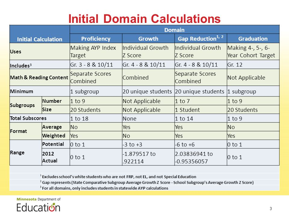 Initial Domain Calculations 3 Initial Calculation Domain ProficiencyGrowthGap Reduction 1, 2 Graduation Uses Making AYP Index Target Individual Growth Z Score Making 4-, 5-, 6- Year Cohort Target Includes 3 Gr.