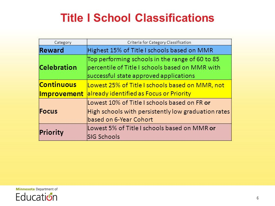 CategoryCriteria for Category Classification Reward Highest 15% of Title I schools based on MMR Celebration Top performing schools in the range of 60 to 85 percentile of Title I schools based on MMR with successful state approved applications Continuous Improvement Lowest 25% of Title I schools based on MMR, not already identified as Focus or Priority Focus Lowest 10% of Title I schools based on FR or High schools with persistently low graduation rates based on 6-Year Cohort Priority Lowest 5% of Title I schools based on MMR or SIG Schools Title I School Classifications 6