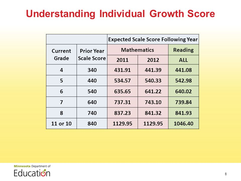 Understanding Individual Growth Score 8 Expected Scale Score Following Year Current Grade Prior Year Scale Score MathematicsReading ALL or