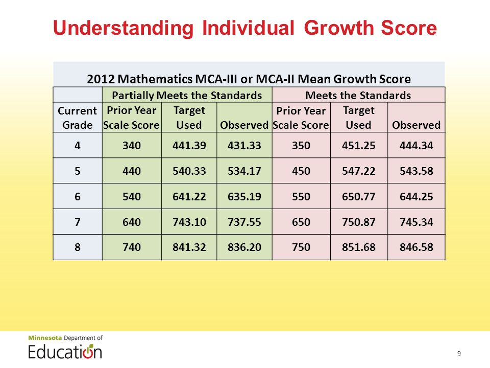 Understanding Individual Growth Score Mathematics MCA-III or MCA-II Mean Growth Score Partially Meets the StandardsMeets the Standards Current Grade Prior Year Scale Score Target UsedObserved Prior Year Scale Score Target UsedObserved