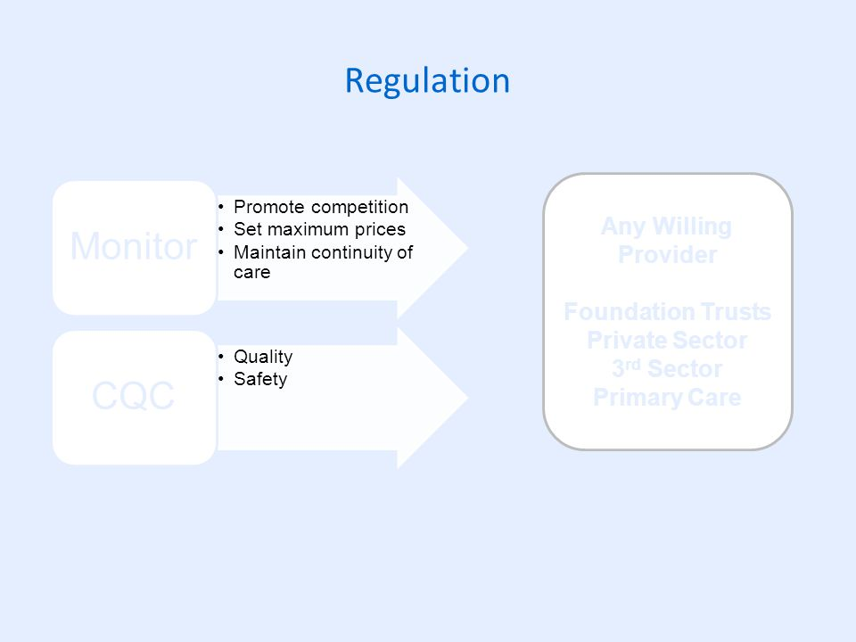 Regulation Promote competition Set maximum prices Maintain continuity of care Monitor Quality Safety CQC Any Willing Provider Foundation Trusts Private Sector 3 rd Sector Primary Care