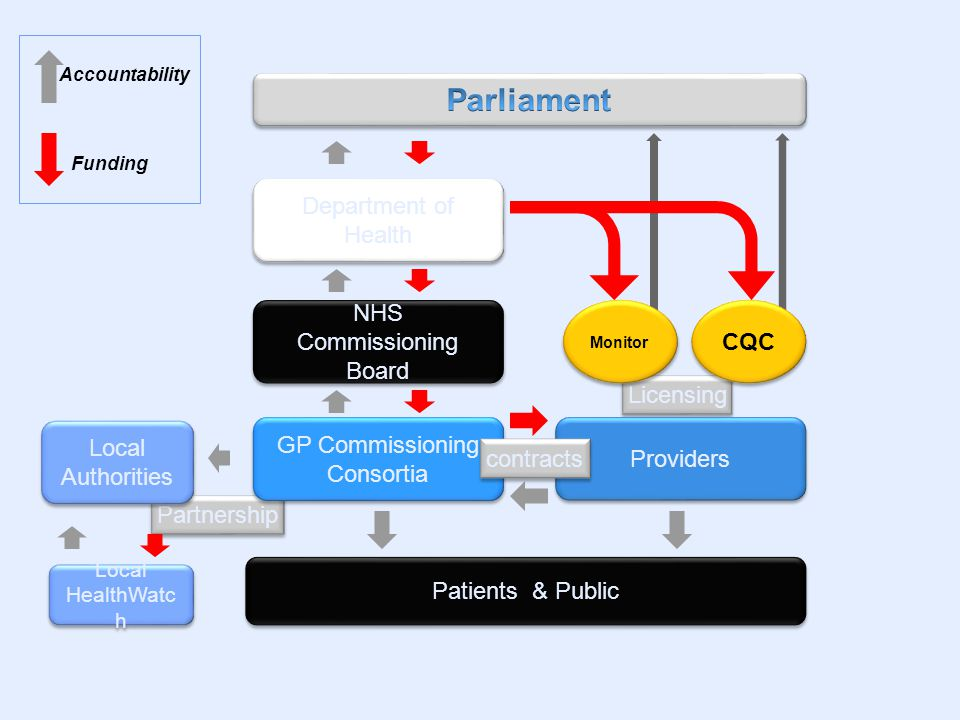 Partnership Licensing Department of Health NHS Commissioning Board GP Commissioning Consortia Providers Monitor CQC Patients & Public Local Authorities Local Authorities Local HealthWatc h Local HealthWatc h Accountability Funding contracts