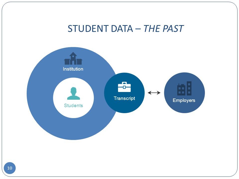 Institution Transcript Employers Students STUDENT DATA – THE PAST 10