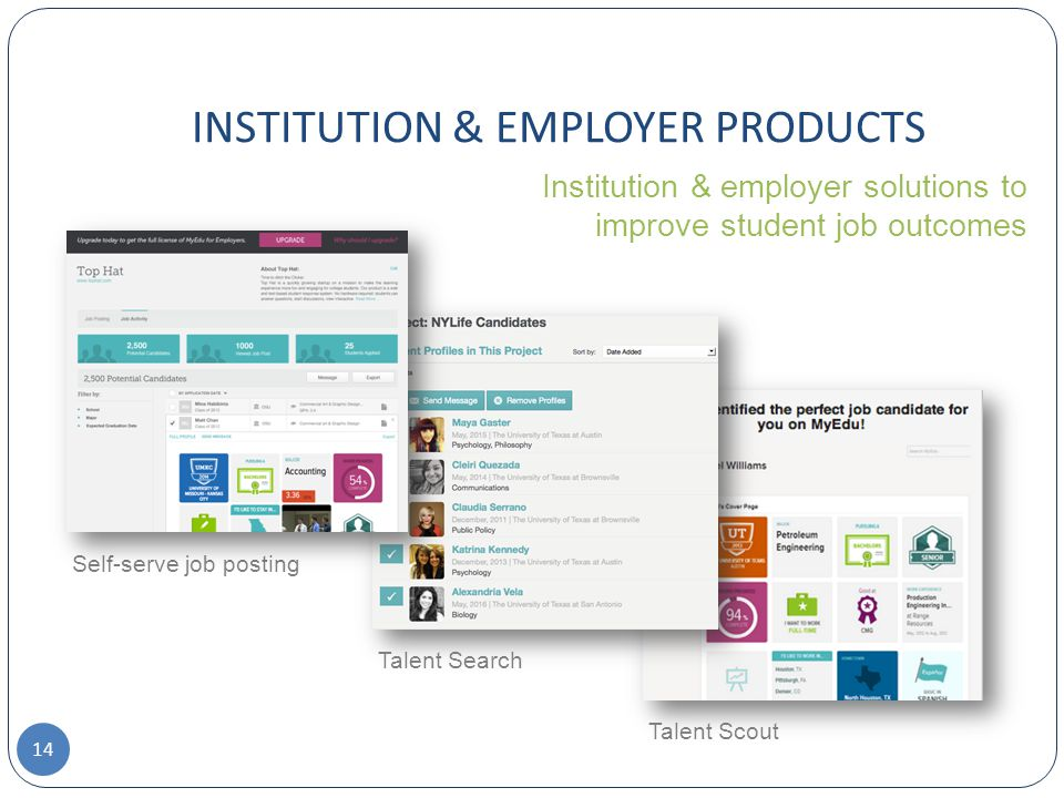 INSTITUTION & EMPLOYER PRODUCTS Self-serve job posting Talent Search Talent Scout Institution & employer solutions to improve student job outcomes 14