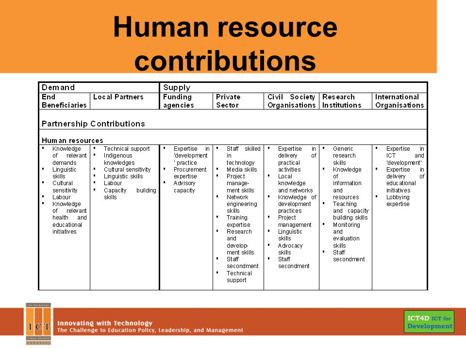 Human resource contributions