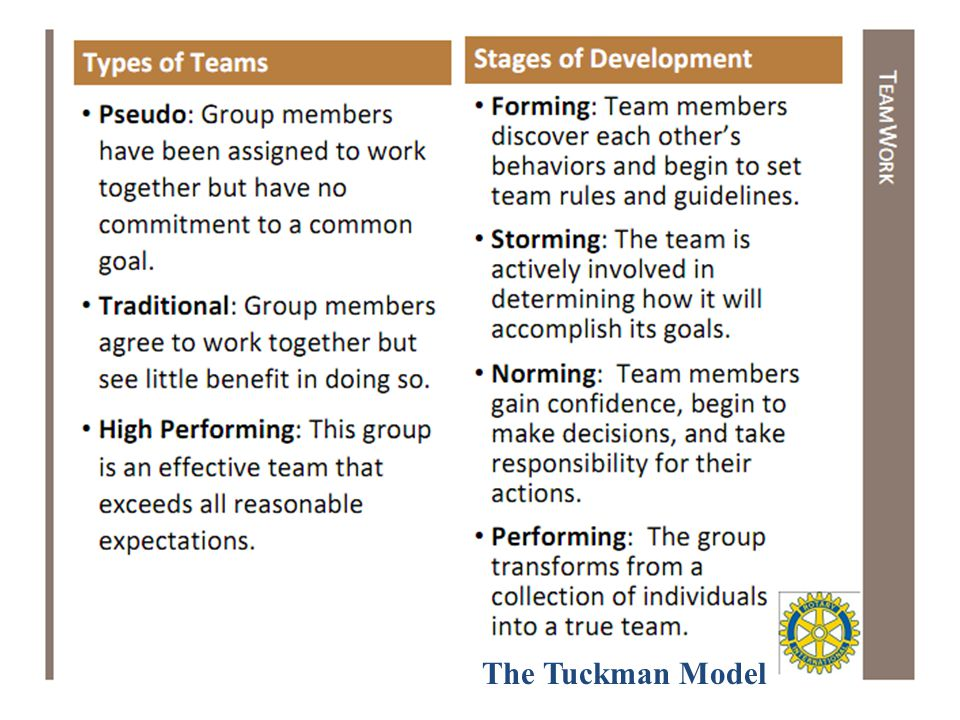 10 Linking Skills Within a Team Quality Standards Work Allocation Team Development Delegation Objectives Setting Active Listening Communication Team Relationships Participative Decision making Interface Management Problem Solving & Counseling