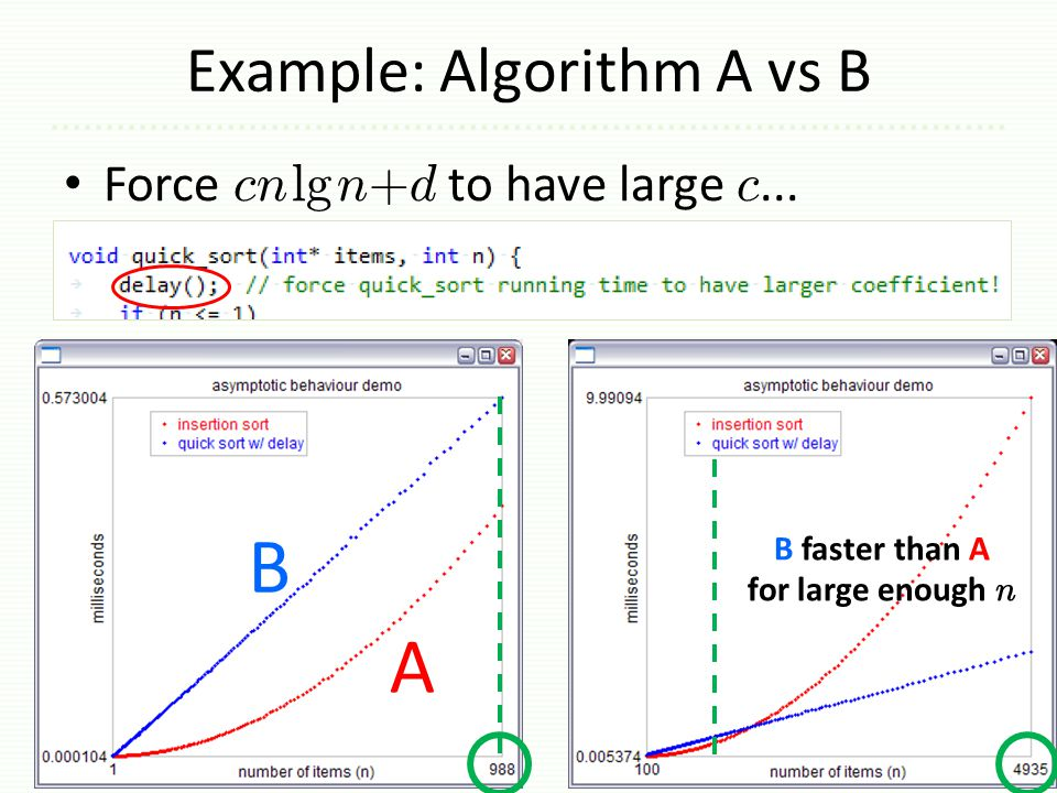 Example: Algorithm A vs B Force cnlgn+d to have large c... 4 B faster than A for large enough n A B