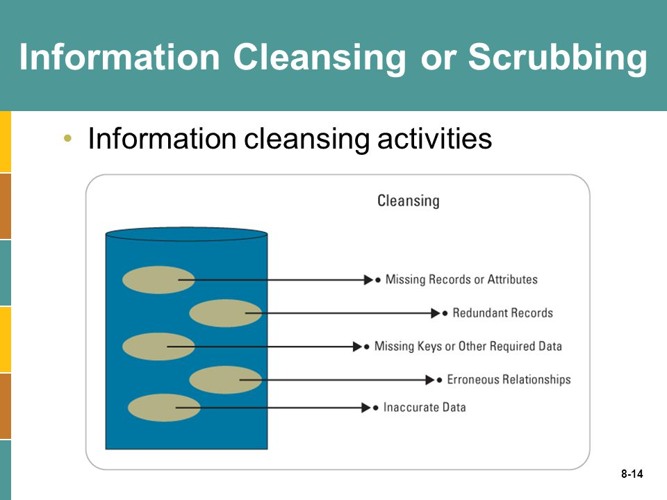 8-14 Information Cleansing or Scrubbing Information cleansing activities