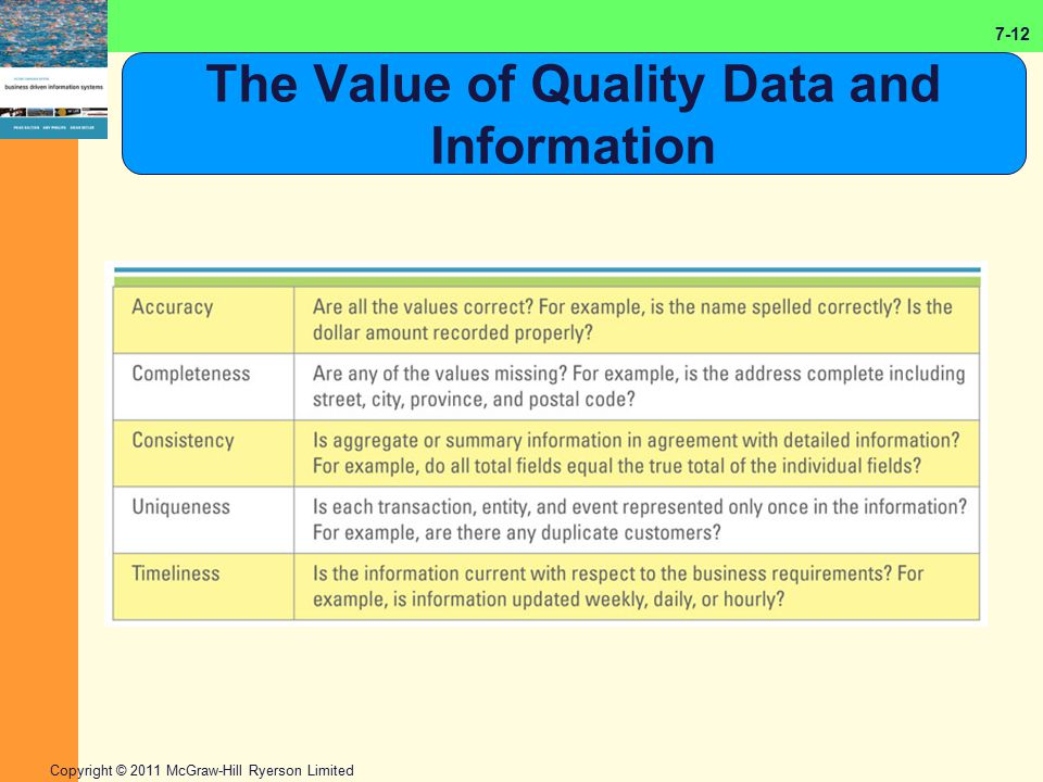 7-12 Copyright © 2011 McGraw-Hill Ryerson Limited The Value of Quality Data and Information