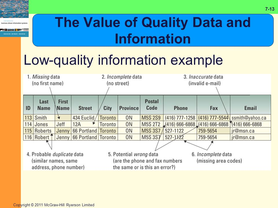 7-13 Copyright © 2011 McGraw-Hill Ryerson Limited The Value of Quality Data and Information Low-quality information example