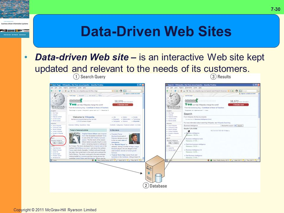 7-30 Copyright © 2011 McGraw-Hill Ryerson Limited Data-Driven Web Sites Data-driven Web site – is an interactive Web site kept updated and relevant to