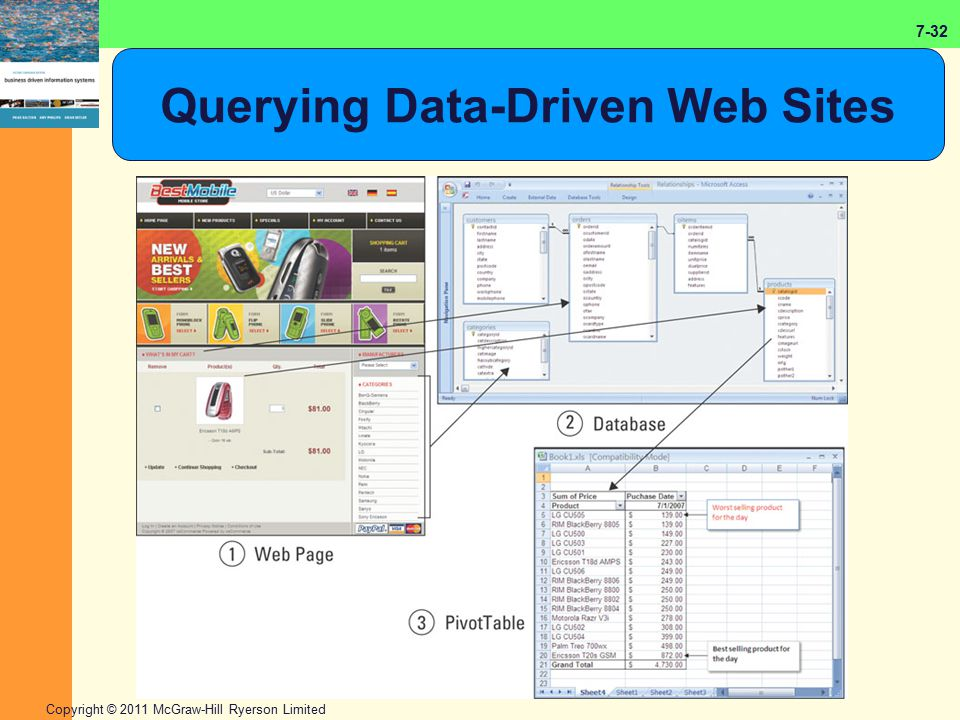7-32 Copyright © 2011 McGraw-Hill Ryerson Limited Querying Data-Driven Web Sites