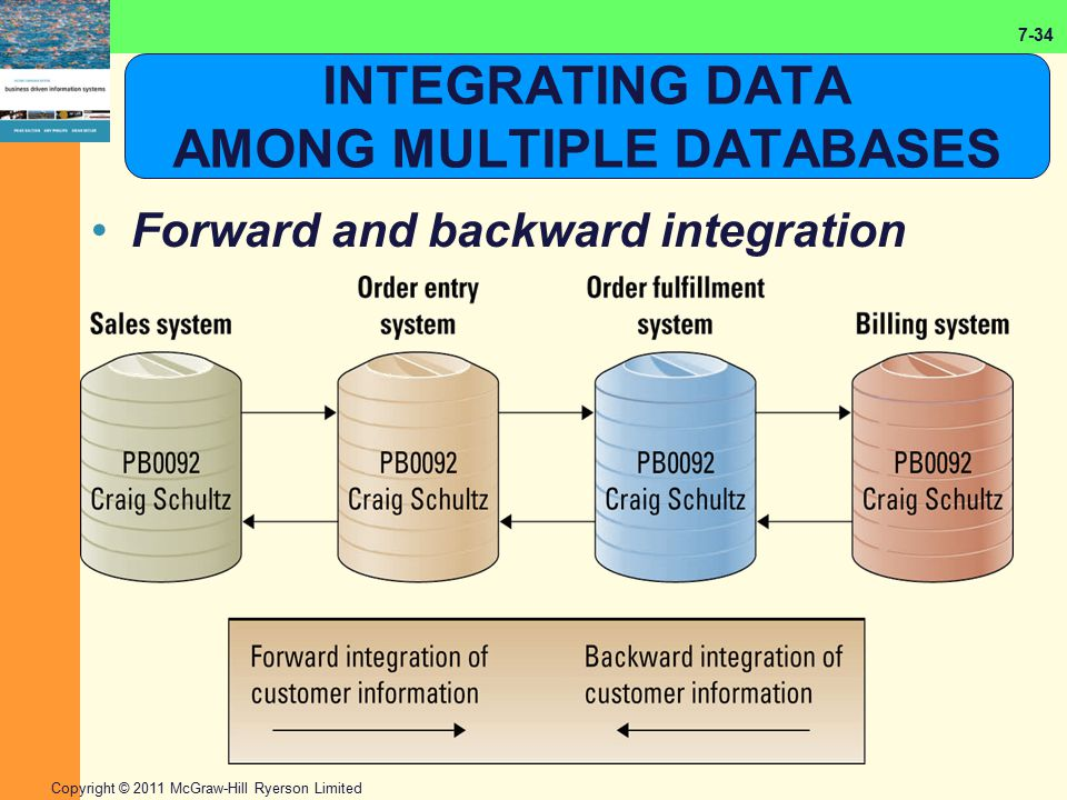 7-34 Copyright © 2011 McGraw-Hill Ryerson Limited INTEGRATING DATA AMONG MULTIPLE DATABASES Forward and backward integration