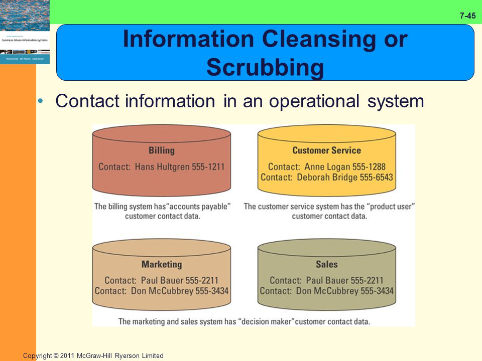 7-45 Copyright © 2011 McGraw-Hill Ryerson Limited Information Cleansing or Scrubbing Contact information in an operational system