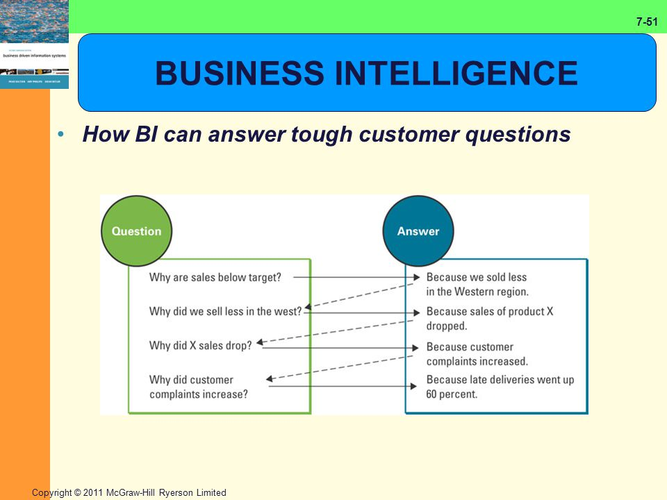 7-51 Copyright © 2011 McGraw-Hill Ryerson Limited BUSINESS INTELLIGENCE How BI can answer tough customer questions