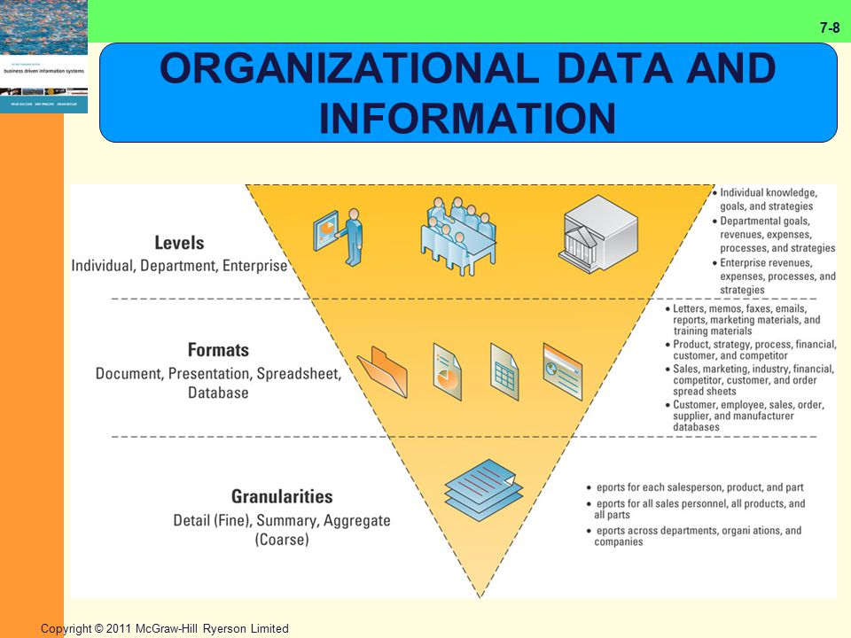 7-8 Copyright © 2011 McGraw-Hill Ryerson Limited ORGANIZATIONAL DATA AND INFORMATION