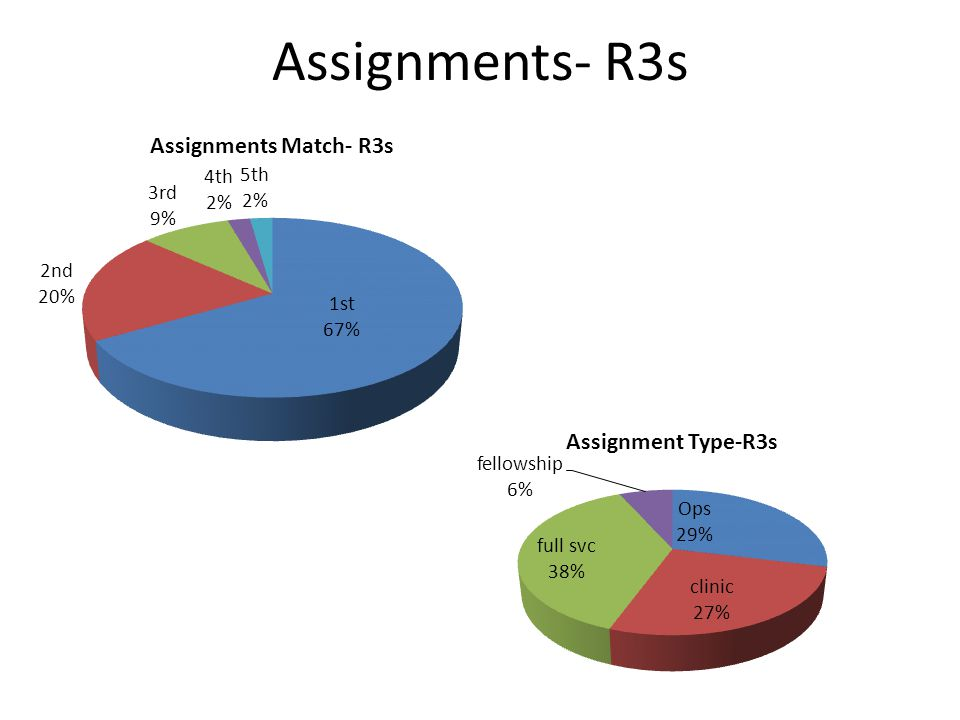 Assignments- R3s