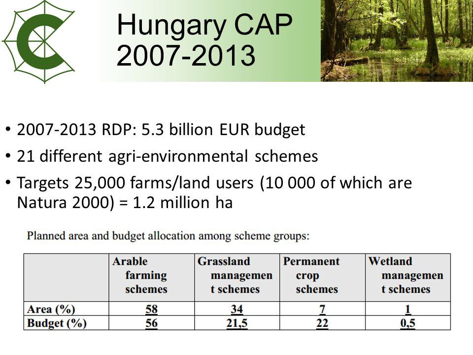 Hungary CAP RDP: 5.3 billion EUR budget 21 different agri-environmental schemes Targets 25,000 farms/land users ( of which are Natura 2000) = 1.2 million ha