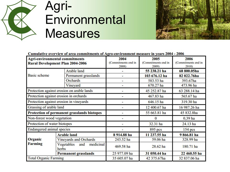 Agri- Environmental Measures