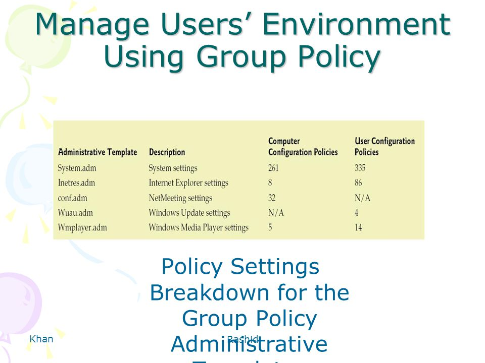 Khan Rashid Manage Users' Environment Using Group Policy Policy Settings Breakdown for the Group Policy Administrative Templates