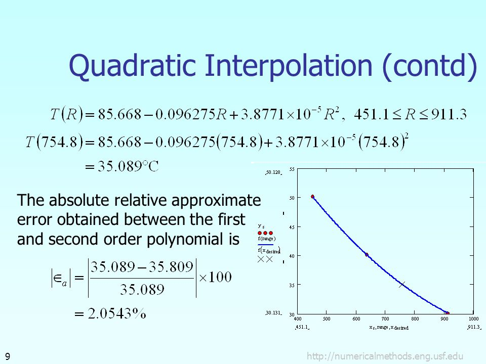 Quadratic Interpolation (contd) The absolute relative approximate error obtained between the first and second order polynomial is