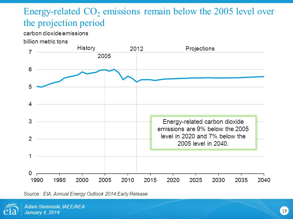 Energy-related CO 2 emissions remain below the 2005 level over the projection period 19 carbon dioxide emissions billion metric tons Source: EIA, Annual Energy Outlook 2014 Early Release Projections History Adam Sieminski, IAEE/AEA January 4, 2014 Energy-related carbon dioxide emissions are 9% below the 2005 level in 2020 and 7% below the 2005 level in 2040.
