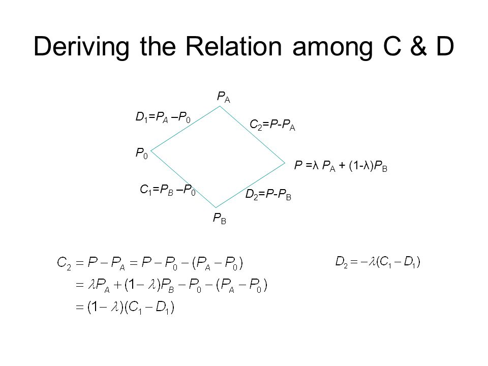 Deriving the Relation among C & D P =λ P A + (1-λ)P B PAPA PBPB P0P0 C2=P-PAC2=P-PA C1=PB –P0C1=PB –P0 D2=P-PBD2=P-PB D1=PA –P0D1=PA –P0