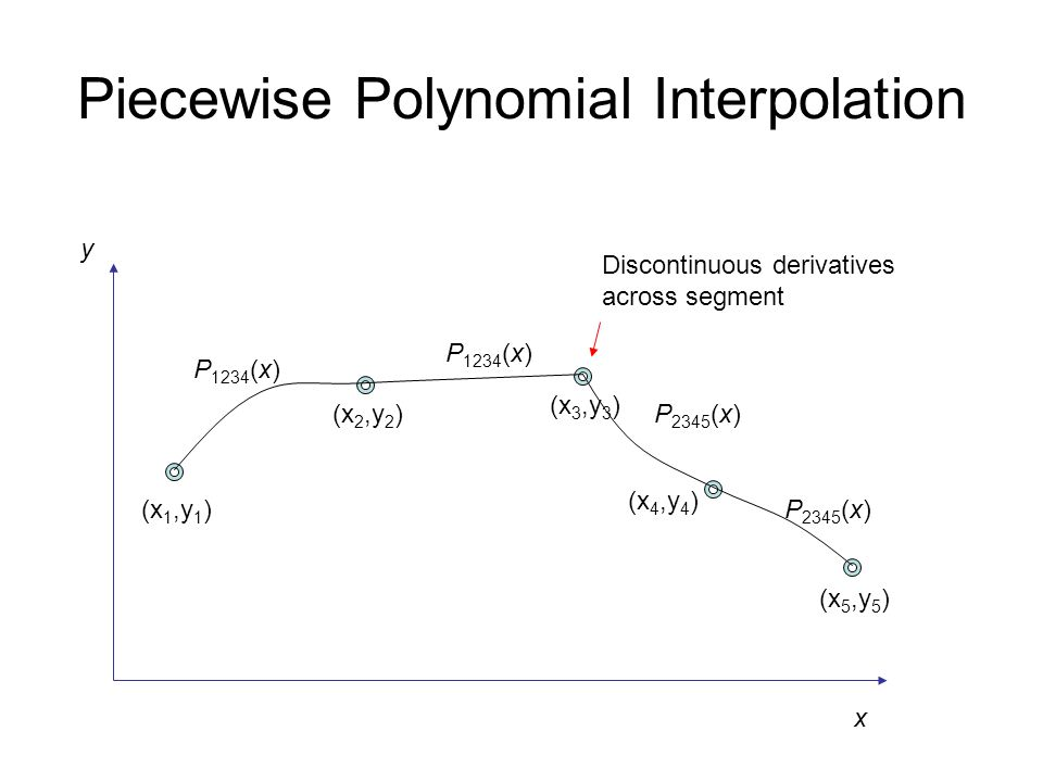 Piecewise Polynomial Interpolation (x 1,y 1 ) (x 2,y 2 ) (x 3,y 3 ) (x 4,y 4 ) (x 5,y 5 ) P 1234 (x) P 2345 (x) x y Discontinuous derivatives across segment