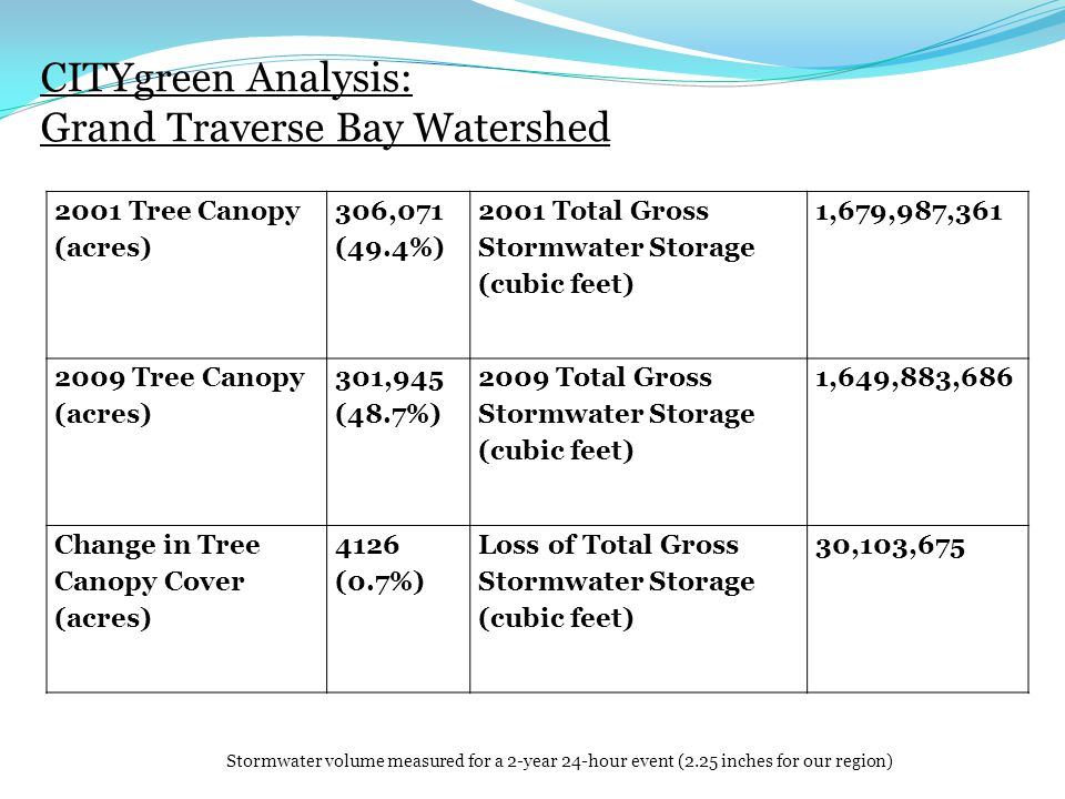 CITYgreen Analysis: Grand Traverse Bay Watershed Stormwater volume measured for a 2-year 24-hour event (2.25 inches for our region) 2001 Tree Canopy (acres) 306,071 (49.4%) 2001 Total Gross Stormwater Storage (cubic feet) 1,679,987, Tree Canopy (acres) 301,945 (48.7%) 2009 Total Gross Stormwater Storage (cubic feet) 1,649,883,686 Change in Tree Canopy Cover (acres) 4126 (0.7%) Loss of Total Gross Stormwater Storage (cubic feet) 30,103,675