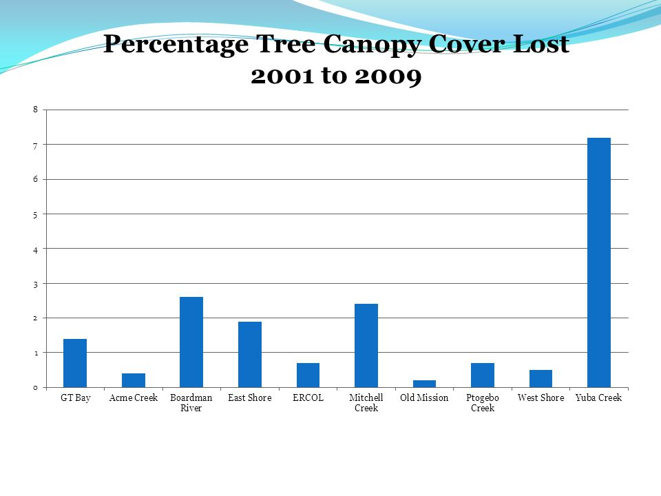 Percentage Tree Canopy Cover Lost 2001 to 2009