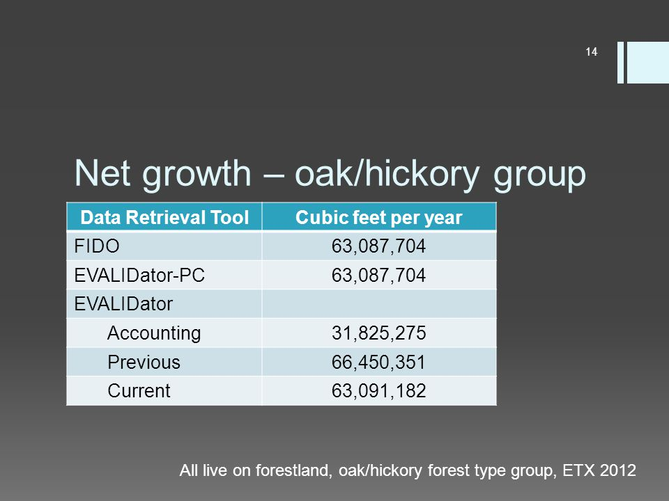 Net growth – oak/hickory group Data Retrieval ToolCubic feet per year FIDO63,087,704 EVALIDator-PC63,087,704 EVALIDator Accounting31,825,275 Previous66,450,351 Current63,091,182 All live on forestland, oak/hickory forest type group, ETX